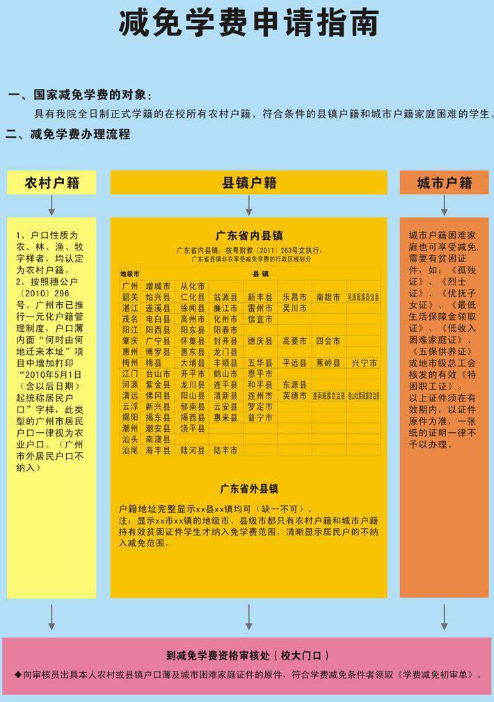 广州白云工商技师学院减免学费申请指南