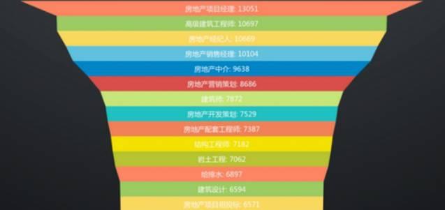 广州市白云工商技师学院建设工程管理专业